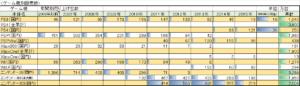 図1:ゲーム機別年間売上台数